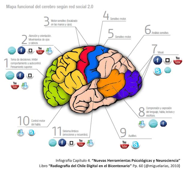 Mapa de como funciona el cerebro humano y sus distintas partes con las redes sociales.
